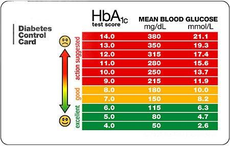 Blood Sugar Monitoring - Type 1 Diabetes